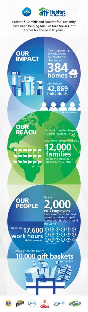 PG_Habitat_Infographic-01